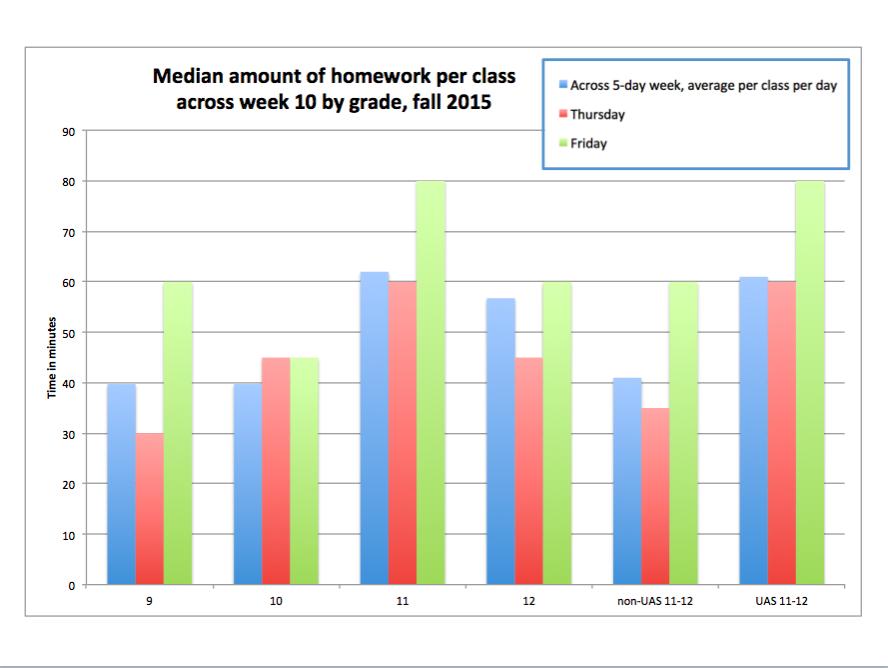 Urban Looks to Change Homework Policy
