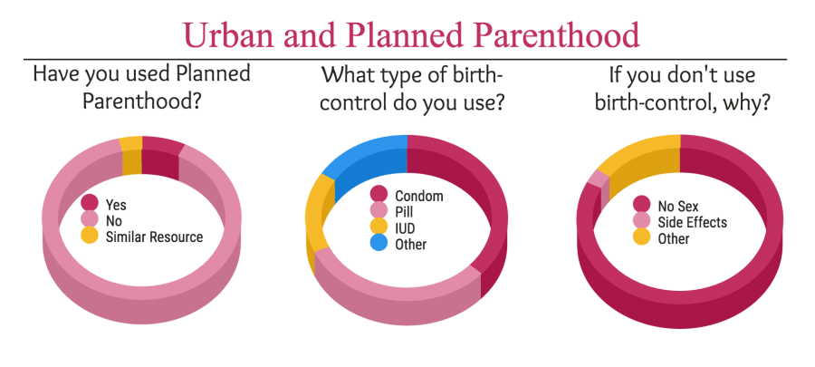 Urban students reflect on Planned Parenthood