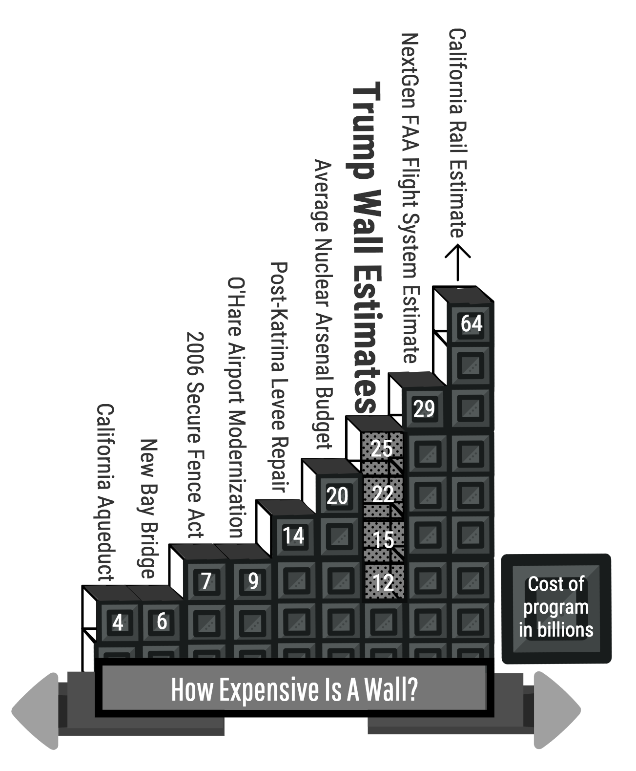 Infographic comparing the costs of various government programs to Trump's wall by Kian Nassre, Head of Infographics.