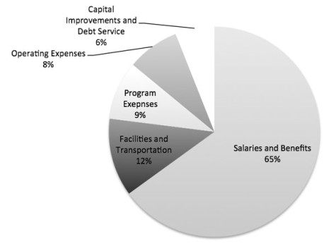 Salaries and benefits entail the salary for faculty and non-faculty, health insurance, and retirement contribution. Facilities and transportation includes building maintenance, utilities, and the St. Agnes lease. Program expenses include materials for classes, student activities, and athletics. Operating expenses consist of property insurance, postage, and toner/ink. Capital improvements and debt service includes furniture, IT servers, and the annual payment for the loan taken out when the new portion of the building was built.
