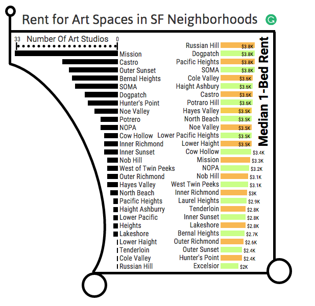 Infographic of art spaces within San Francisco, made by Kian Nassre.