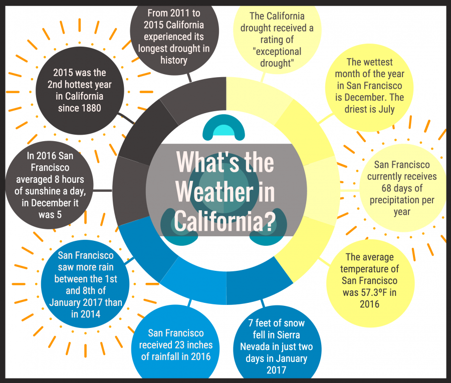 Infographic of the climate of California, made by Kian Nassre.