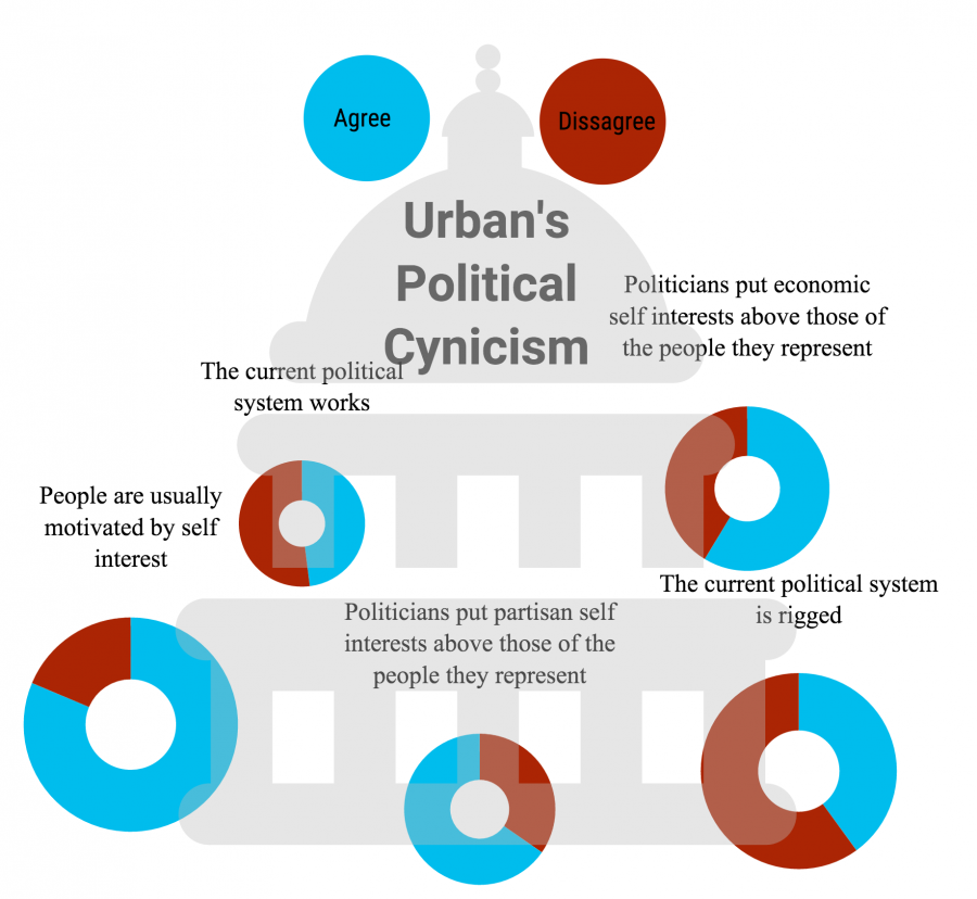 Infographic+of+measuring+politically+cynical+responses+at+Urban%2C+made+by+Kian+Nassre.%0A
