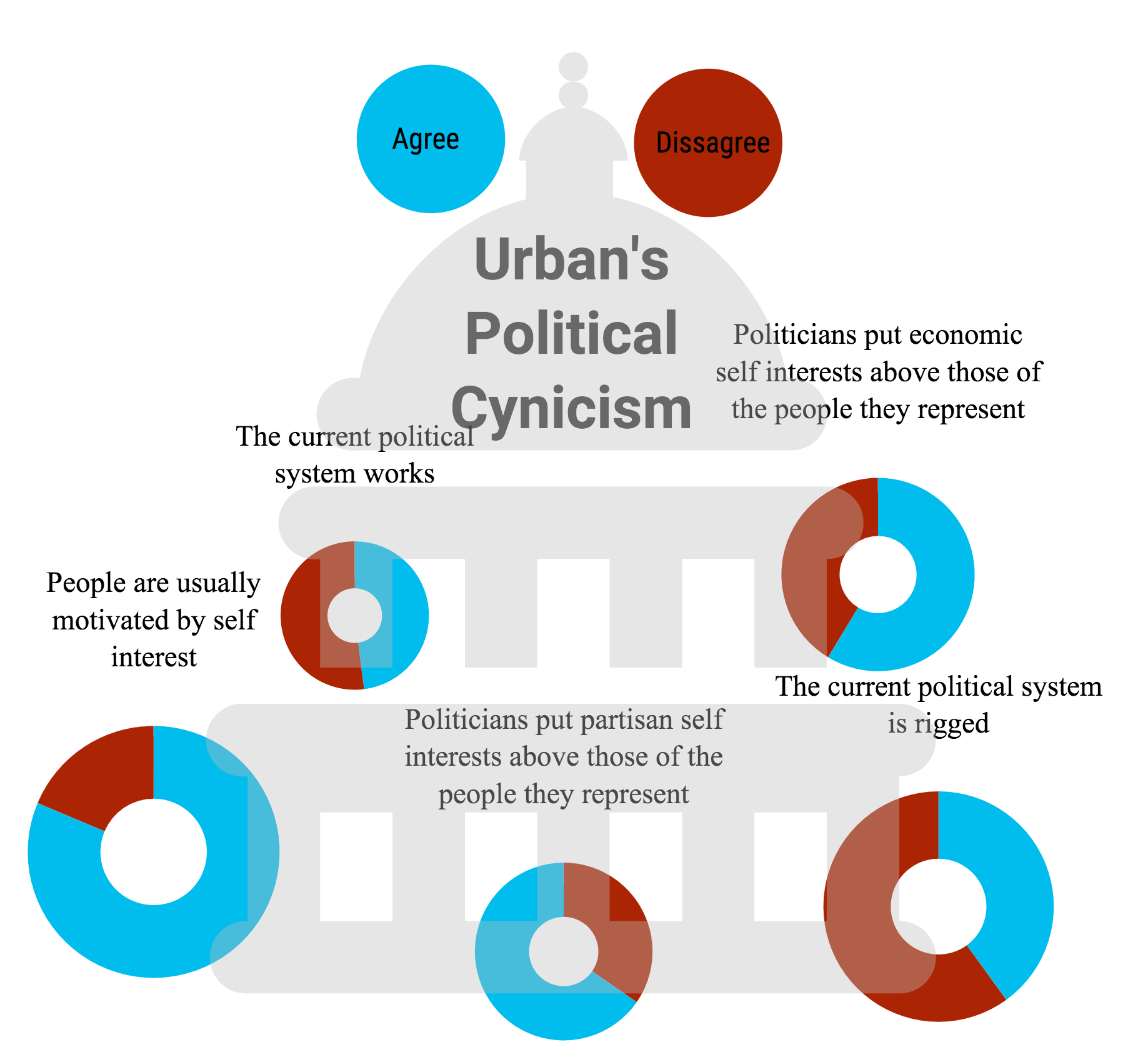 Infographic of measuring politically cynical responses at Urban, made by Kian Nassre.