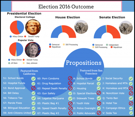 2016 Election Results