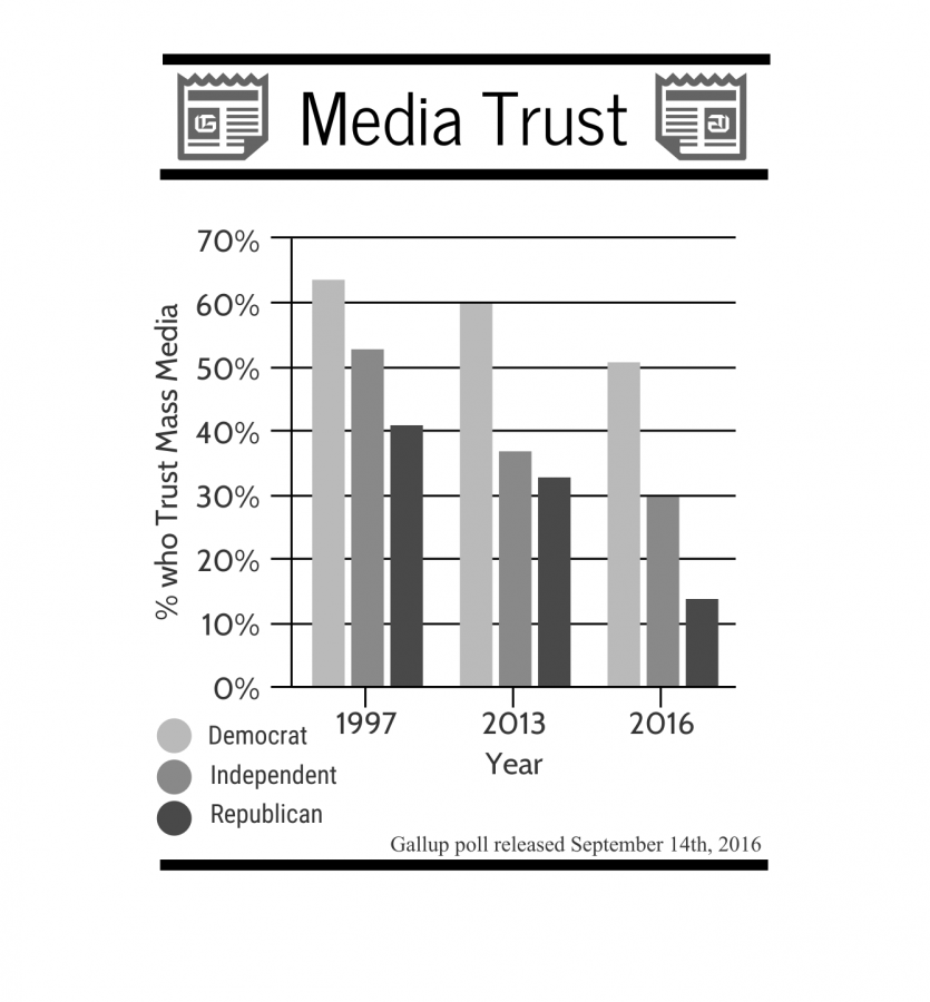 Infographic of partisan trust in media, made by Kian Nassre.