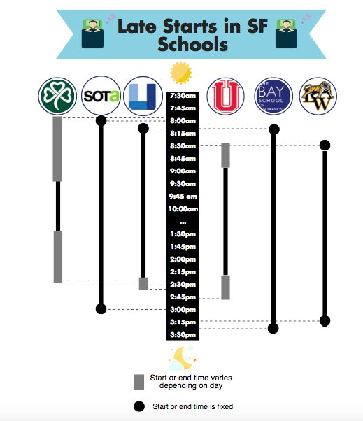 Infographic of late starts in San Francisco schools, made by Lily Daniel.