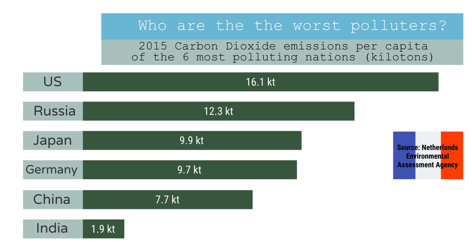 Infographic of Carob Dioxide emissions per capita of the most polluting countries.