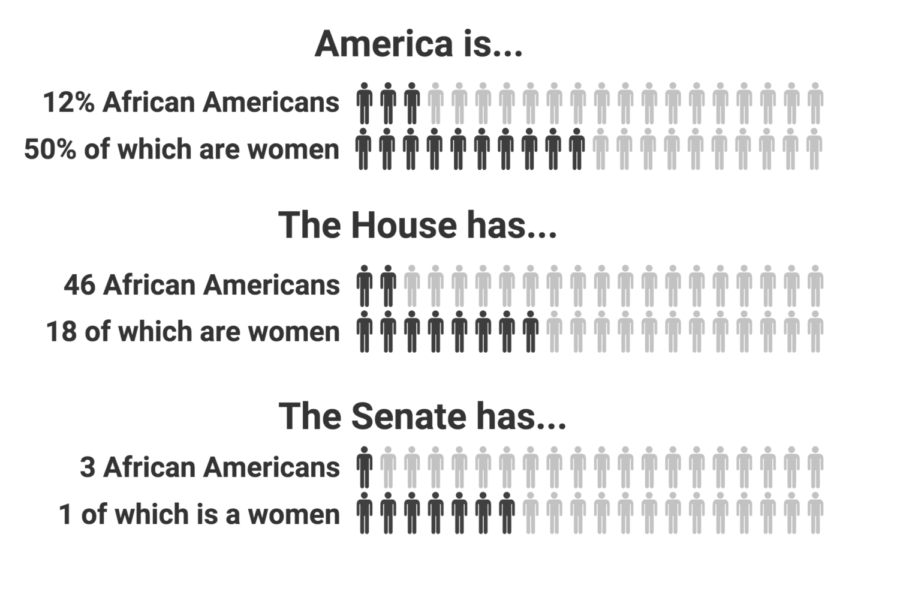 Infographic displaying the disparity between the number African Americans in American and in Congress, especially amongst women. Source: census.gov.