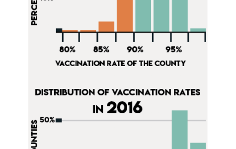 How The Urban School and California manage vaccination exemptions