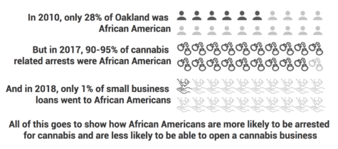 Sources: Politico, the Census Bureau, the Hood Incubator (a POC-focused cannabis business accellerator). Infographic by Kian Nassre, Web Editor.