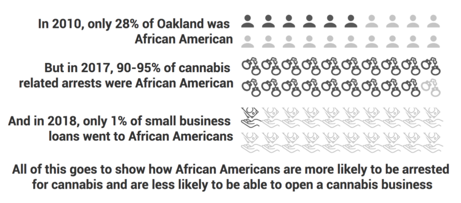 Sources%3A+Politico%2C+the+Census+Bureau%2C+the+Hood+Incubator+%28a+POC-focused+cannabis+business+accellerator%29.+%0A