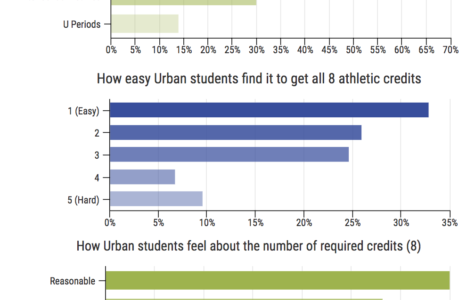 Results of survey taken between Jan 15 and 18 of 73 Urban students regarding the athletic credits system. By Kian Nassre, Web Editor