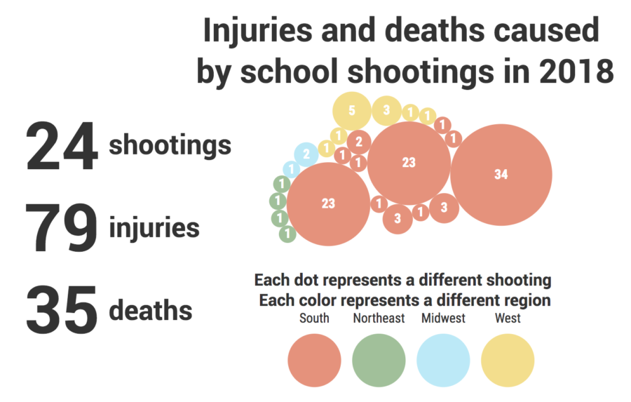 Infographic of deaths and injuries in school shootings in 2018, sorted by region. Source: Education Weekly. By Kian Nassre, Web Editor