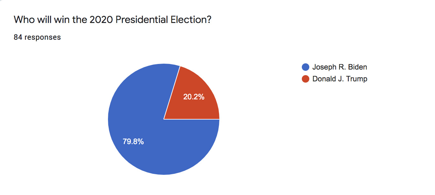 Presidential Election Survey