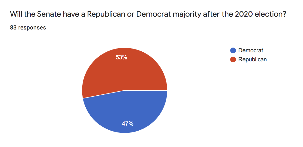 Senate Majority Survey