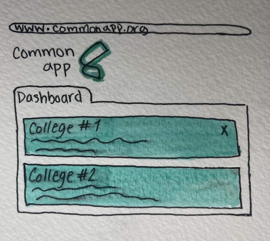 The 2020-21 college application process: applying during a pandemic